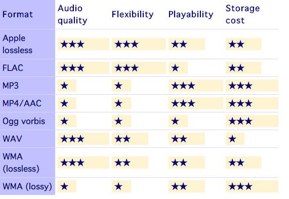 Audio file formats: a comparison 1
